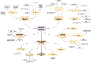 Machine Learning Repository